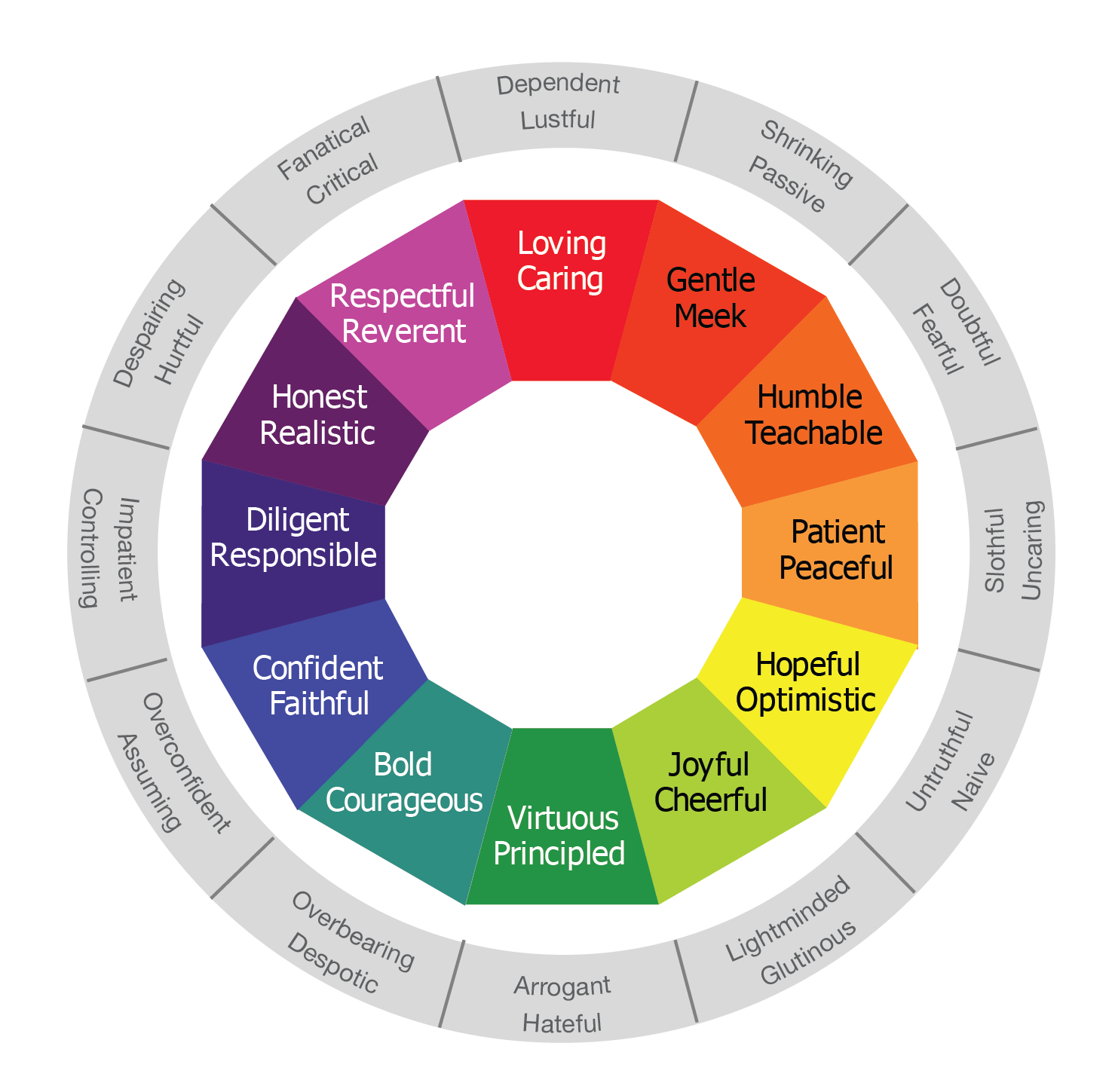 Graphic of virtues at the center and vices outside