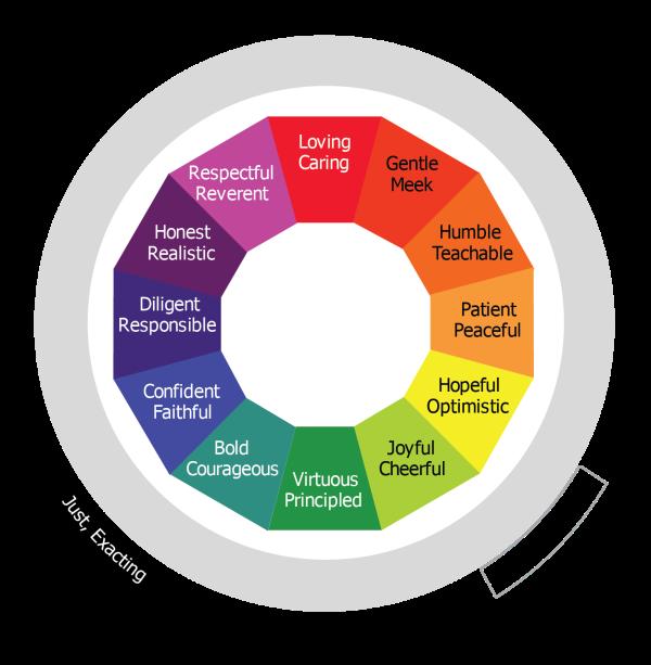 Graphic of the Basic Virtue Wheel