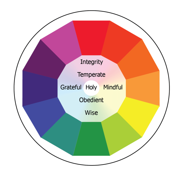 A graphic focused on the center attributes