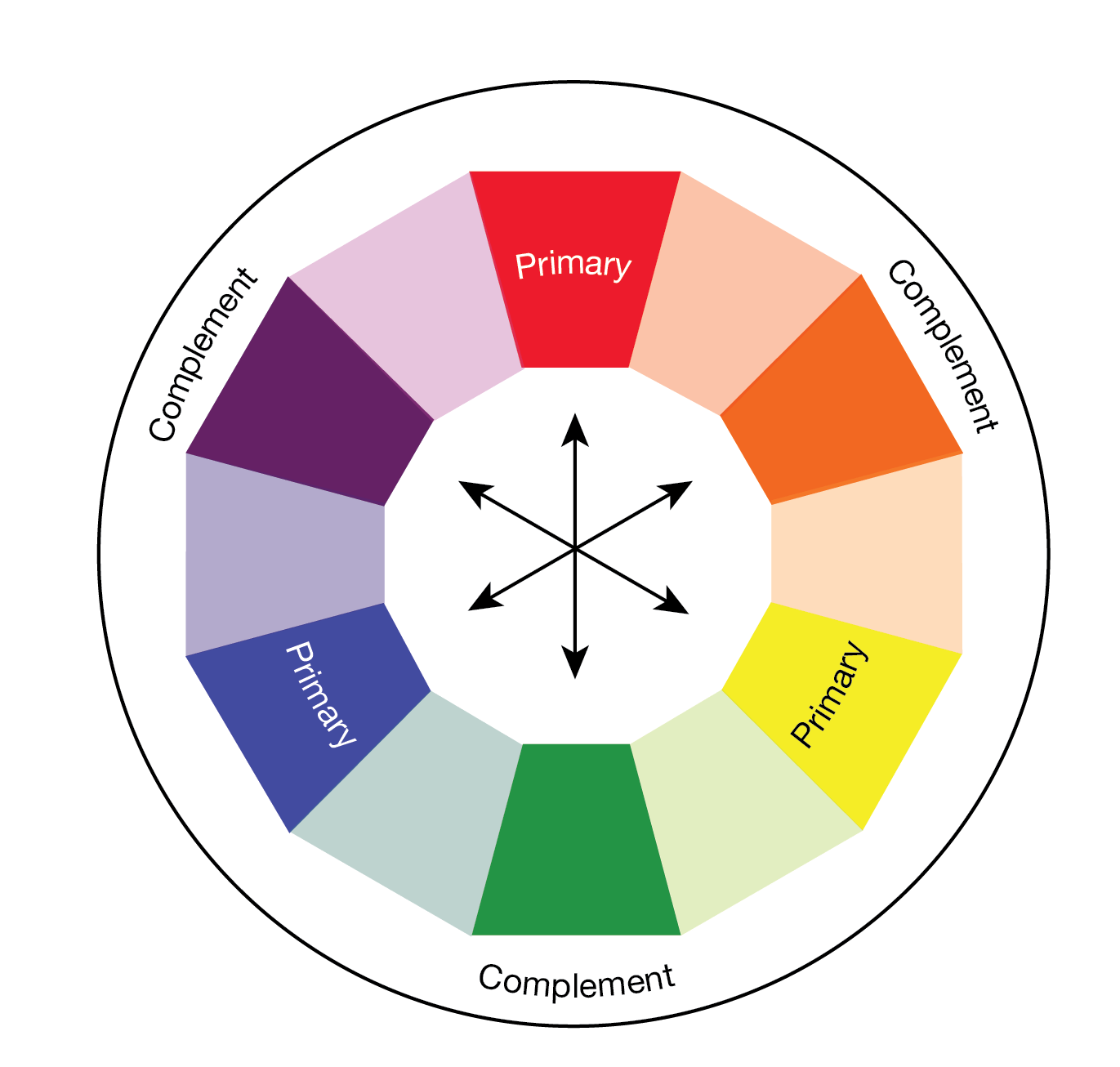 A graphic of Complementary Colors