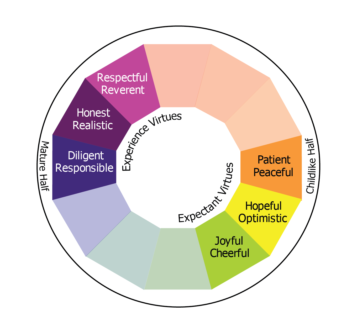 Graphic of Experienced and Expectant Quadrants