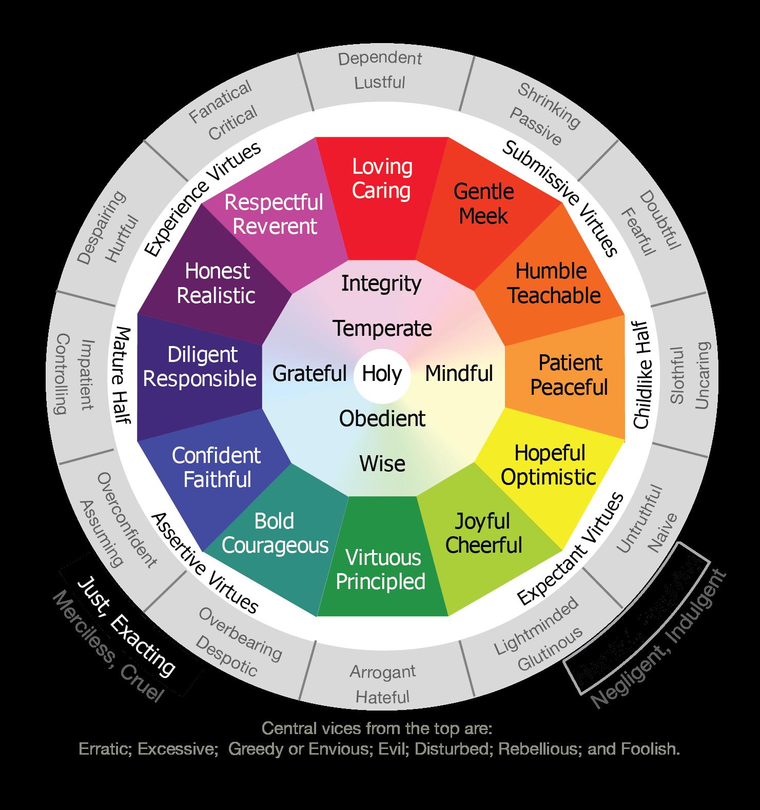 The Virtue Wheel graphic