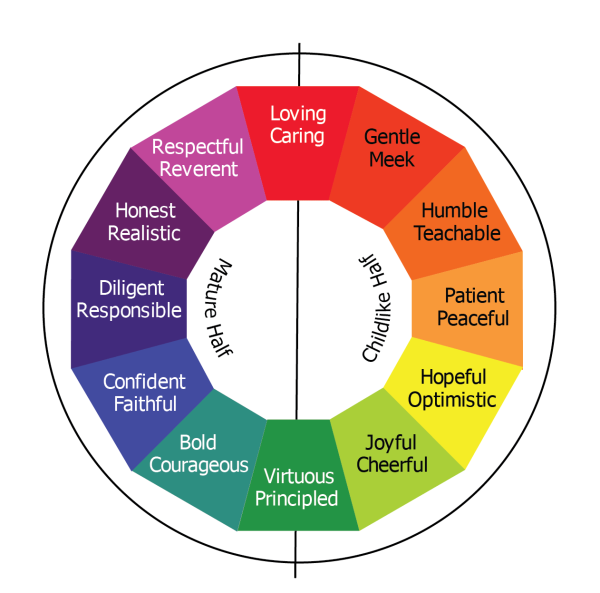 Graphic of Mature and Child-like virtues