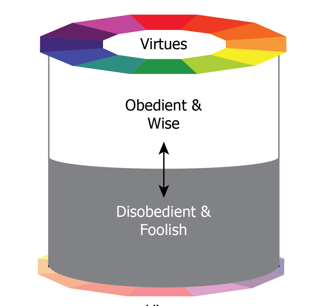 A canister-like graphic with virtues at top and vices at the bottom