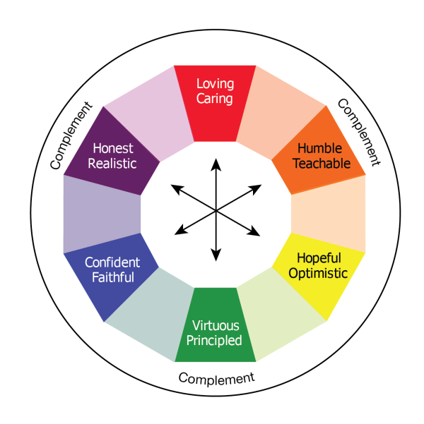 Graphic of secondary virtues