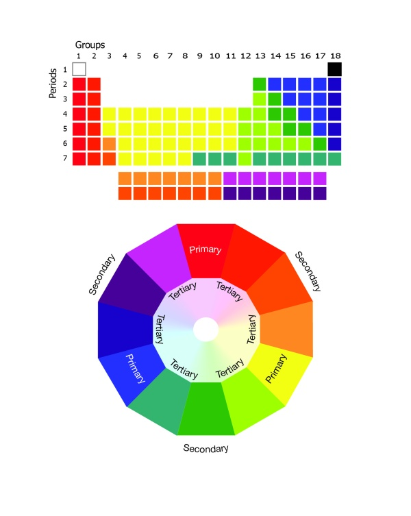 Virtue Wheel V7_24 Period Table