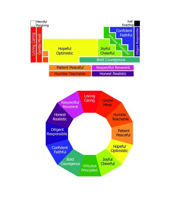 Virtue Wheel V7_25 Period Grouping
