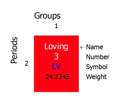 Virtue Wheel V7_40 Element Example