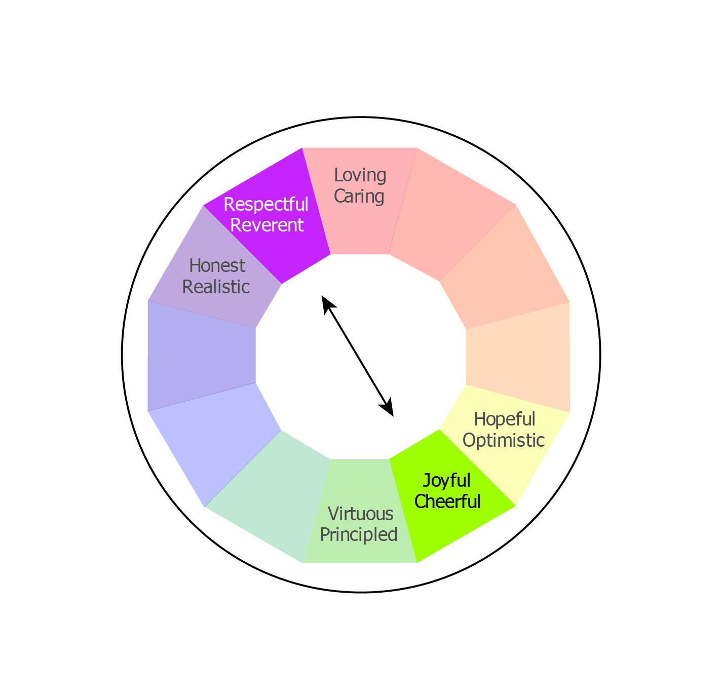 Virtue Wheel V7_9 Reverent and Joyful