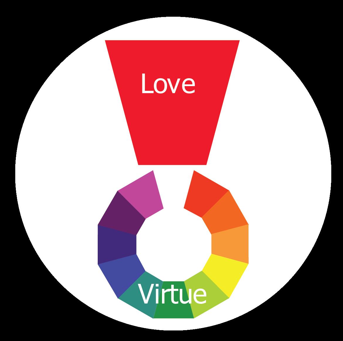Virtue Wheel V7 clear_41 Loving vs Virtue