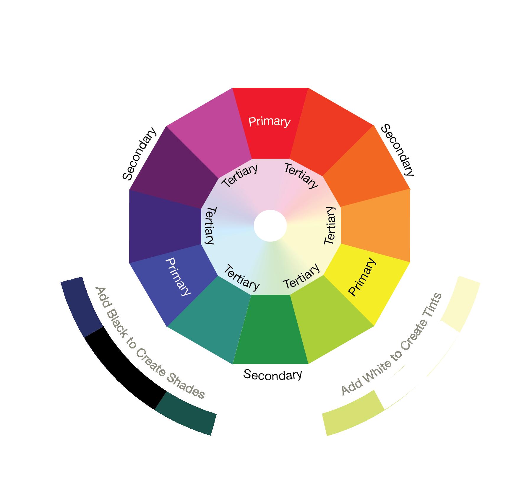 Virtue Wheel V7 clear_1 Color Wheel Example